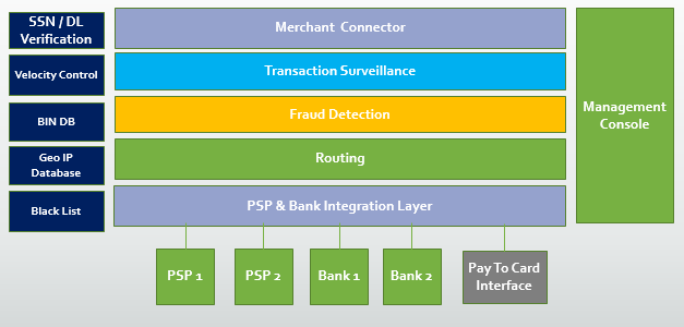 Global Payment Solutions For Merchants & Sellers